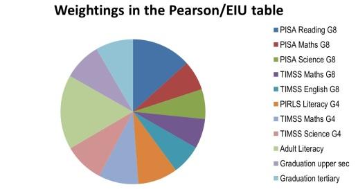Pearson table